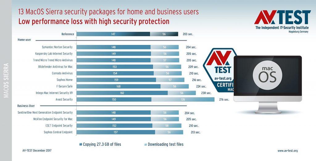 53497 Best Antivirus for macOS Sierra